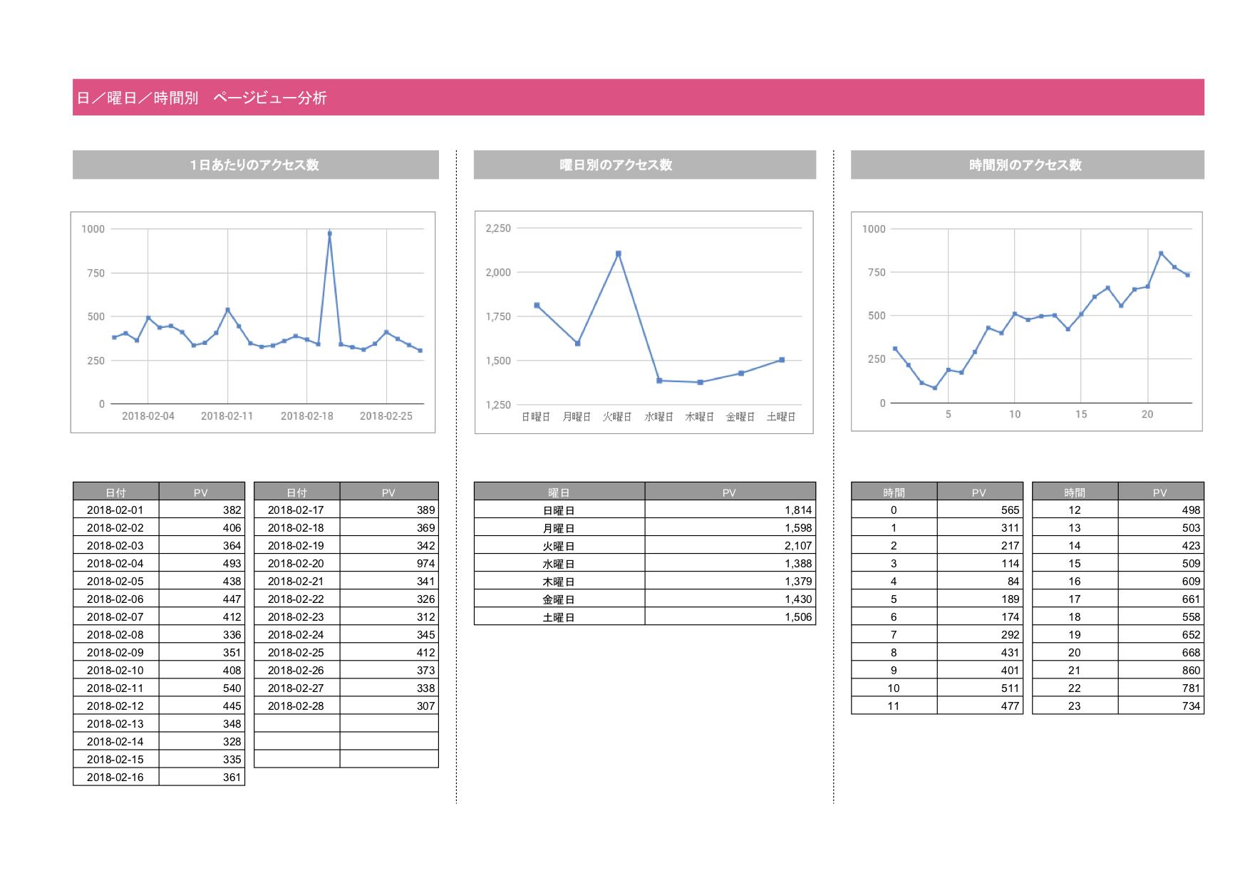 福岡 webコンサルティング日別ページ分析