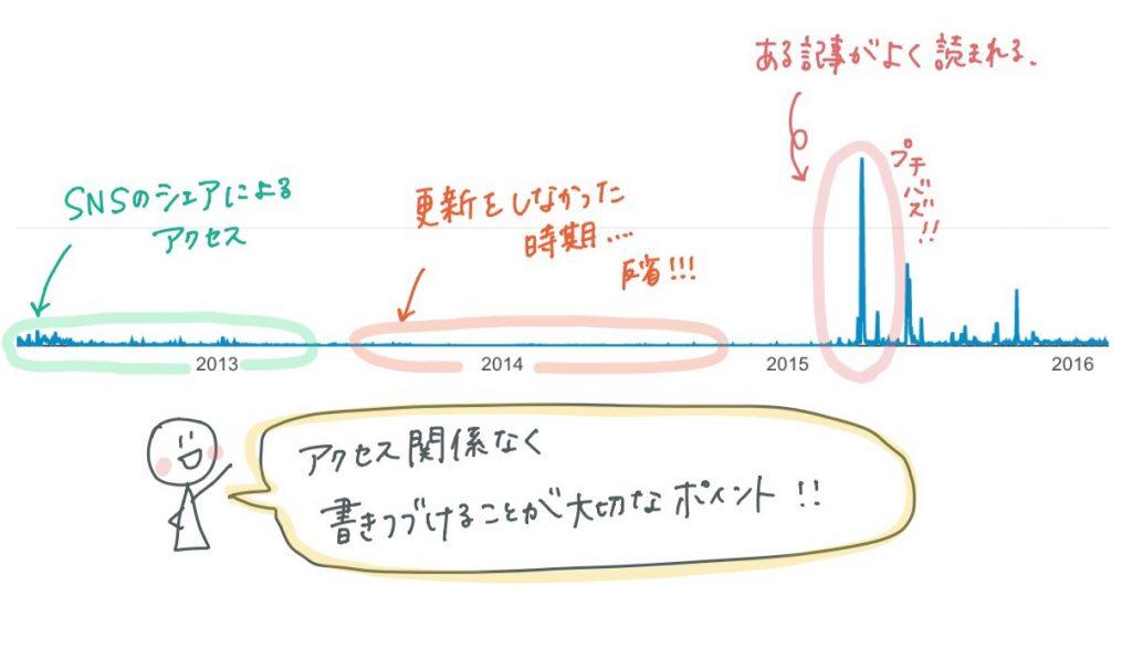 福岡 ワードプレス 講座